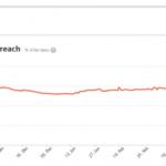 Page Facebook: ma portée a diminué de -64%, mon taux de conversion de -23% mais je m'en contrefous