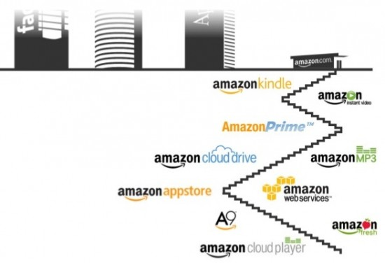 Amazon_CloudComputing