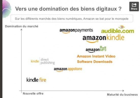 Amazon_Digitaux