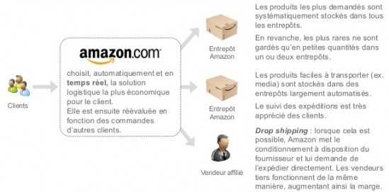 Amazon_DropShipping