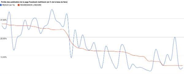 Portée des publication de la page Facebook matthieutv (en % de la base de fans) Portée des publication de la page Facebook matthieutv (en % de la base de fans)