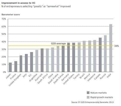 Source: EY G20 Entrepreneurship Barometer 2013