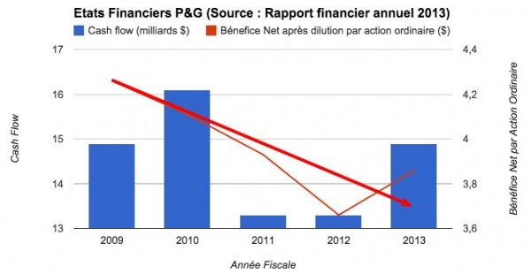 Etats Financiers Procter & Gamble