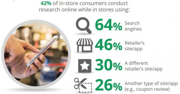 Digital Impact on In-Store Shopping: Research Debunks Common Myths