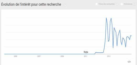 Evolution de la marque sur Google Trends