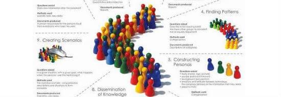 #Infographie du Mercredi : Construire ses personas en 10 étapes