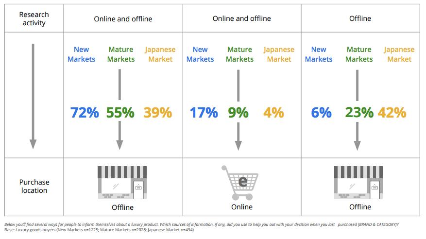 Le mobile a également un impact sur la distribution retail, sur laquelle 90% des ventes de produits de luxe repose encore: le concept d'omnicanal repose sur l'expérience offline/online, unifiée en grande partie par le mobile.