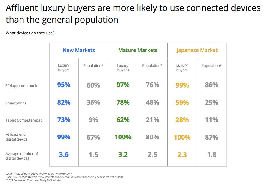 les acheteurs du luxe qui sont quasiment les plus « digitalisés » à en croire leur « ultra consommation » numérique.