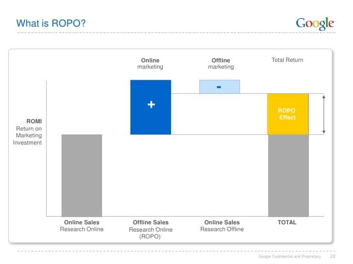 Qu'est-ce que l'effet ROPO (Source: Google)