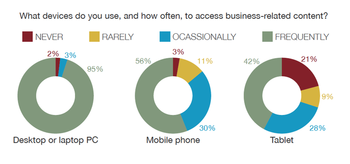 B2B Content Preferences Survey: Buyers Want Short, Visual, Mobile-Optimized Content