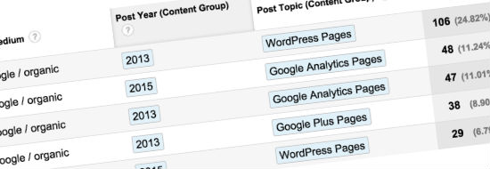 Comment devriez vous grouper vos pages de contenus dans Google Analytics?