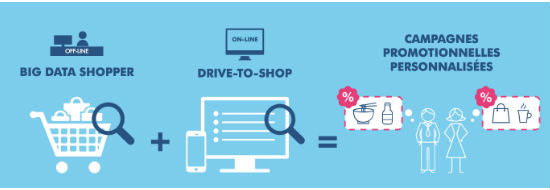 Big Data + Couponing on-line = Promotions magasins personnalisées