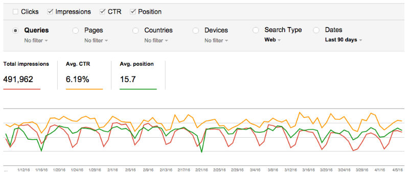 Search Console : impressions CTR & position