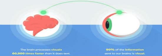 #Infographie du Mercredi : L'importance du contenu visuel