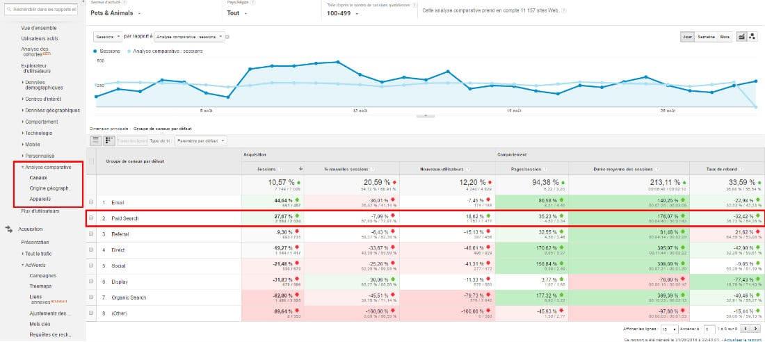 Channels analytics benchmark