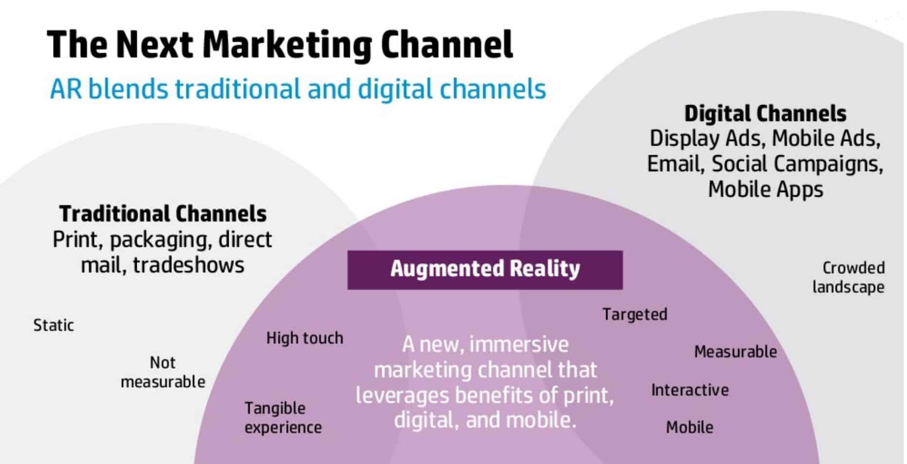 AR est le pont entre les medias traditionnels et les medias digitaux