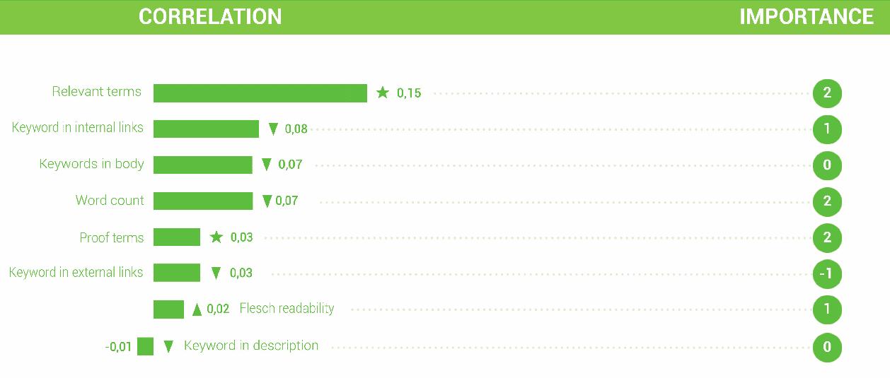 SEO ranking factors 2015 searchmetrics