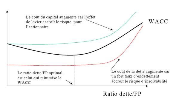 coût moyen pondéré du capital stratégie entreprise