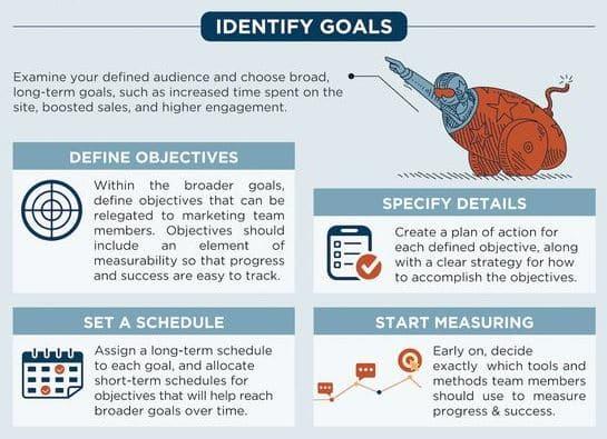 identification des objectifs