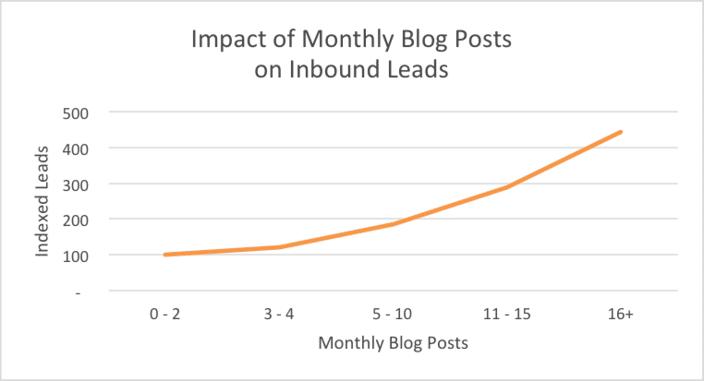 Impact des posts sur les prospects