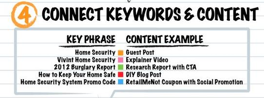 Connect Keyword and Content