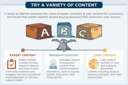 3 sortes de content marketing