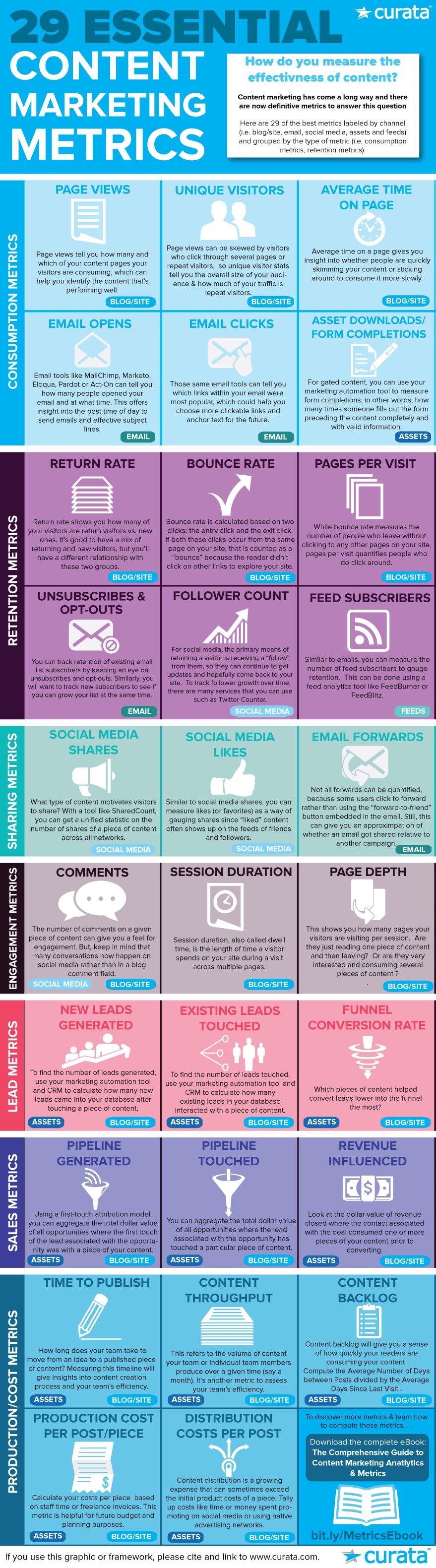 KPI essentiels pour suivre son content marketing