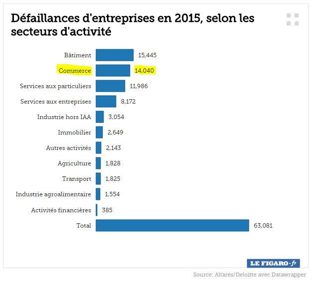 Defaillances Commerces