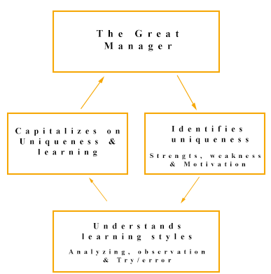 Graphic-How-the-best-managers-manage-their-employees