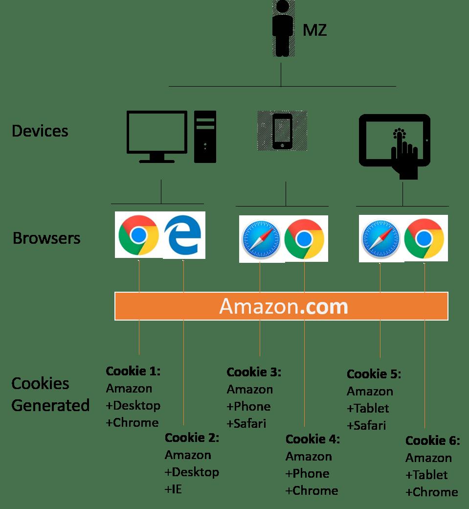 Limites des cookies dans le tracking web