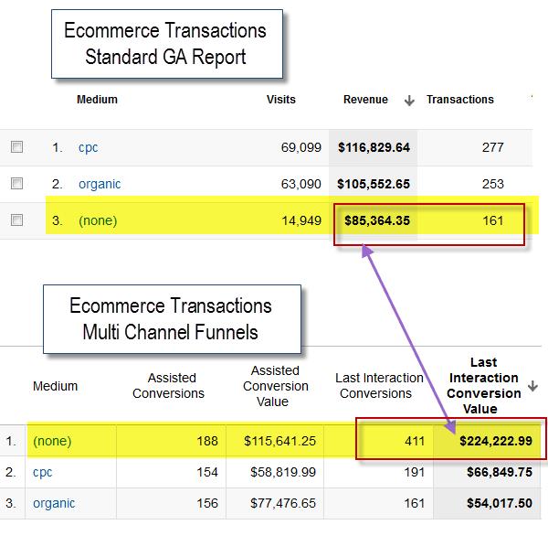 direct-attribution-google-analytics