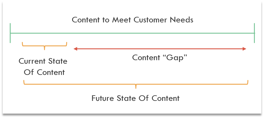 Content-Gap-Analysis-Visualization