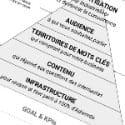 La pyramide de Maslow d'Adwords, où comment devenir ceinture noire en référencement payant