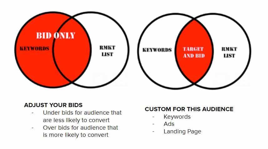 Target and bid et bid only