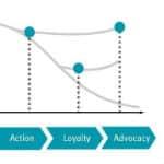 Comment adapter son marketing au cycle de vie client?