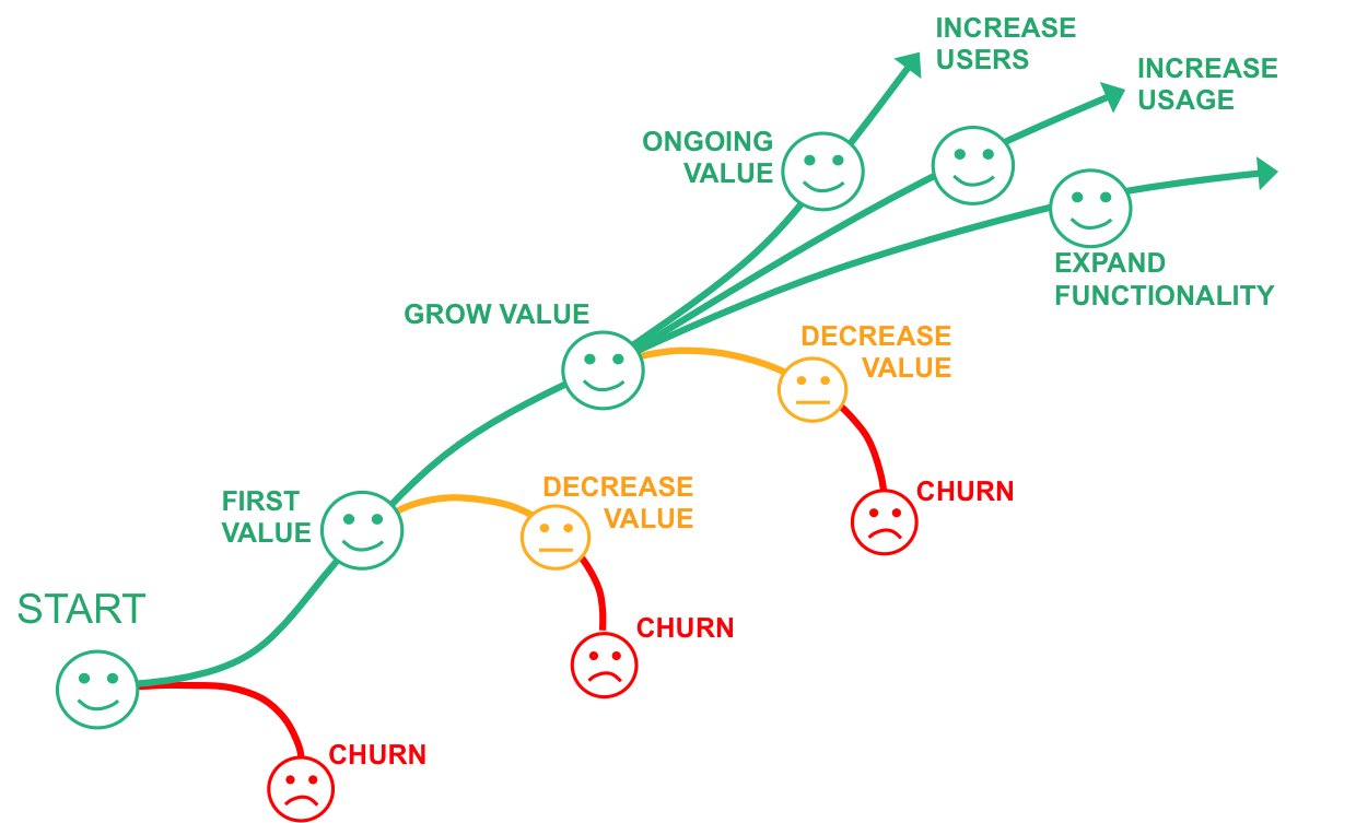 customer value journey