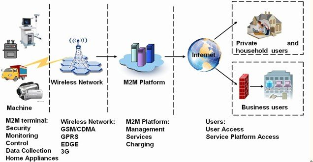 M2M explications