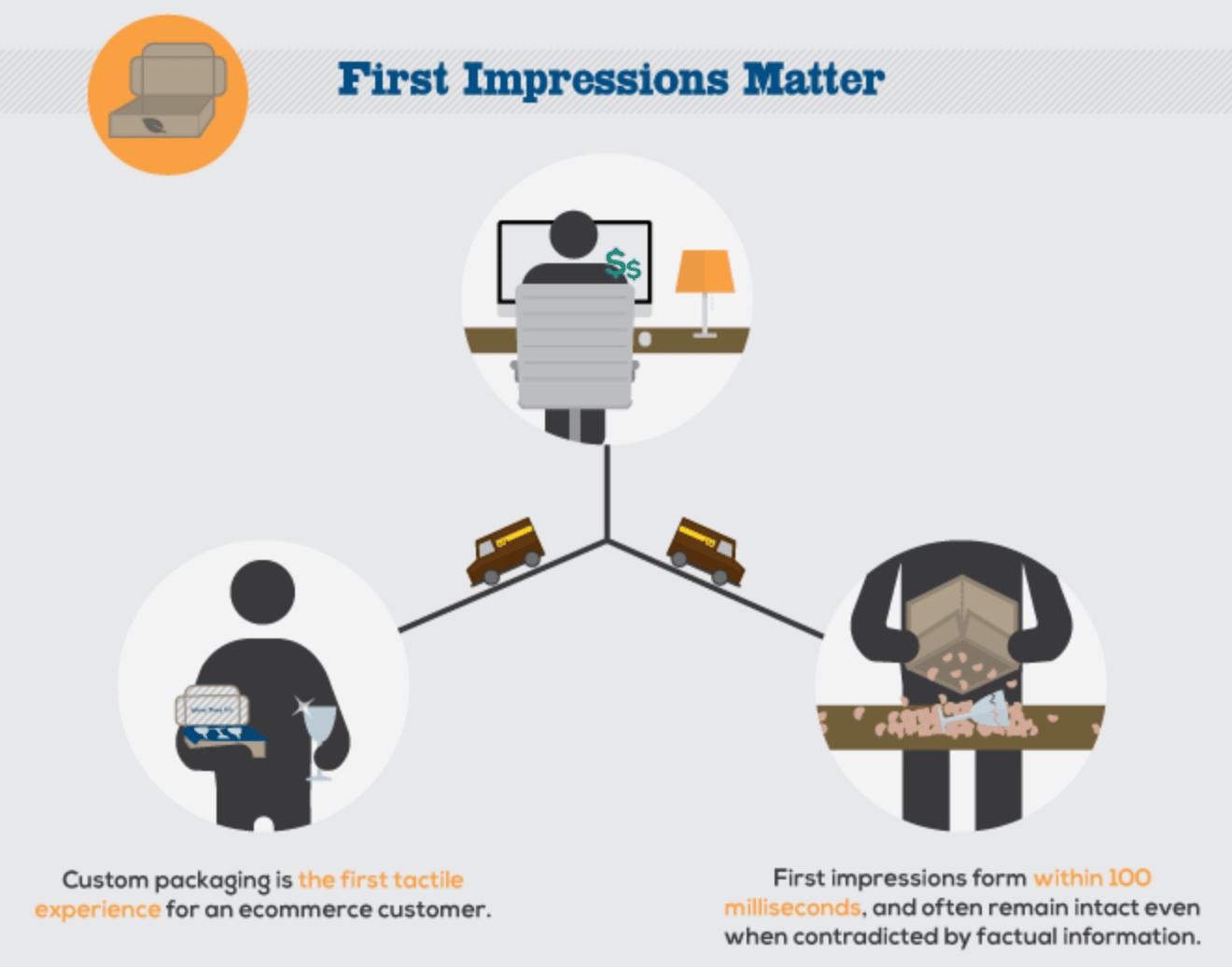 Le packaging est le premier contact physique entre un client et une enseigne e-commerce