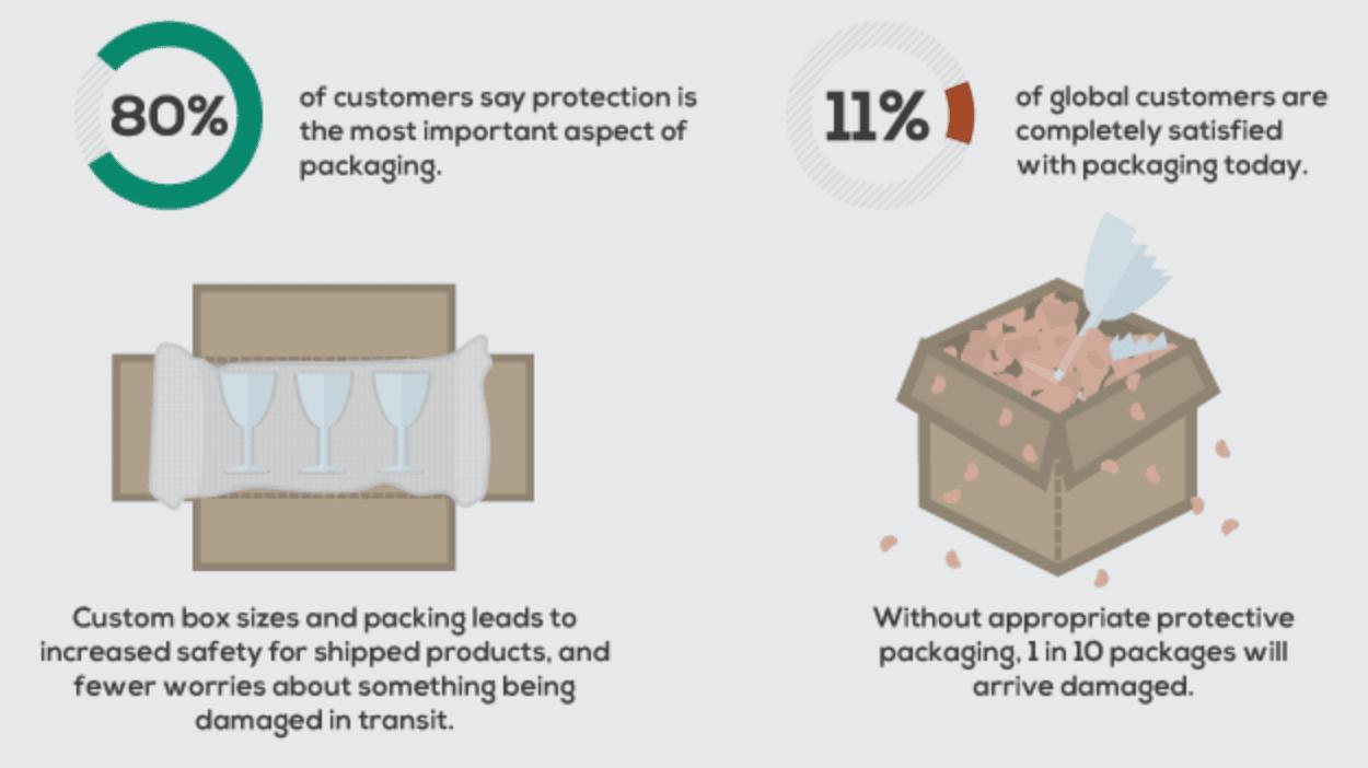 Un packaging a pour première mission de protéger la commande du client