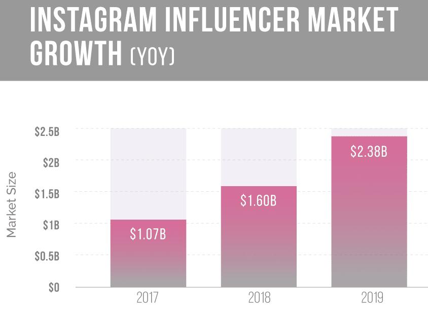 Marché de l'influence sur Instagram