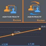 Ce simple secret qui vous permet d'atteindre un incroyable taux de conversion e-commerce de 20%