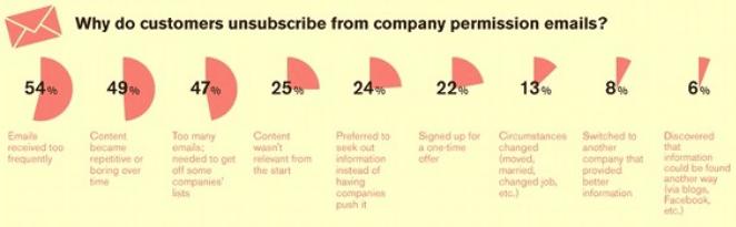 Raison desabonnement email