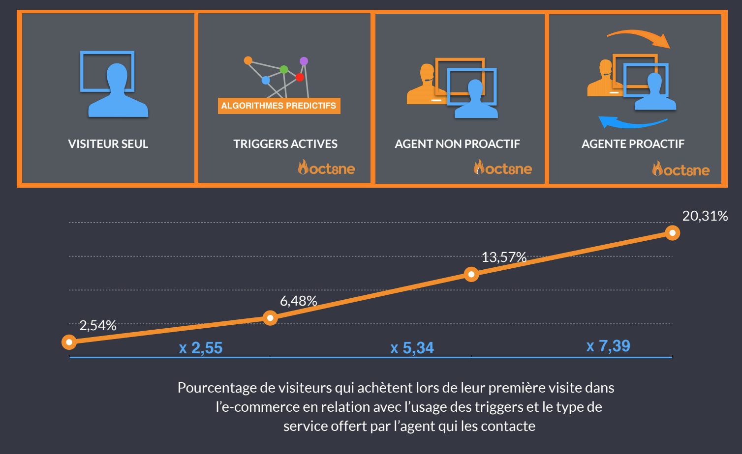 Taux de conversion e-commerce conversationnel