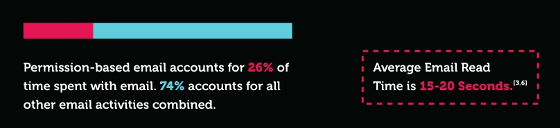 % d'e-mail envoyés qui sont lus
