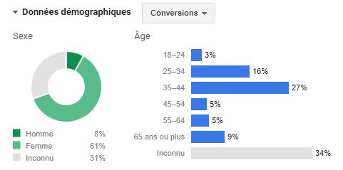 Donnee demographique conversion