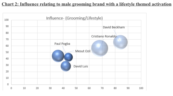 Influence relating to male grooming brand