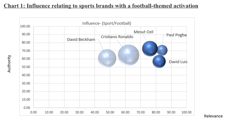 Influence relating to sport brands with a football themed activation