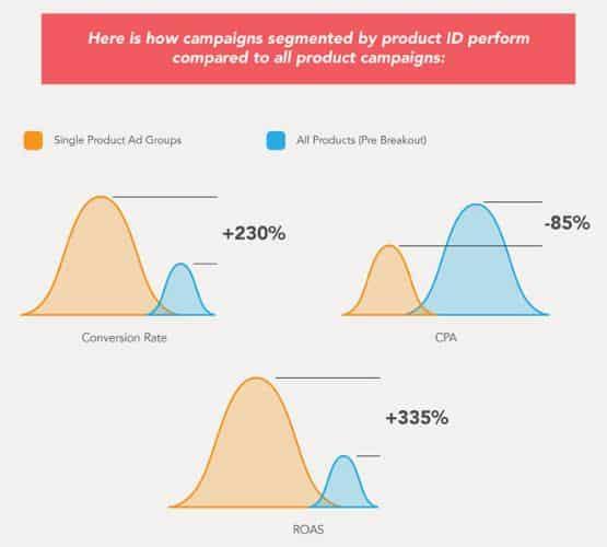 Product ID segmentation Google Shopping