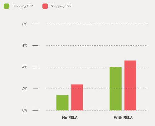 Shopping + RLSA benchmark