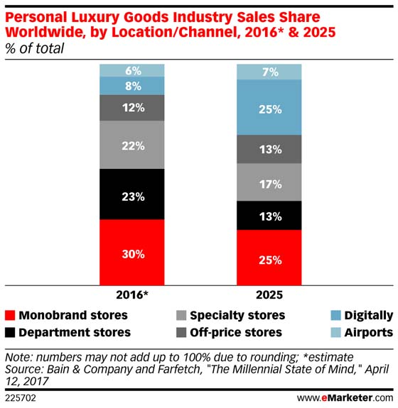 Vente de produits de luxe par canaux de distribution